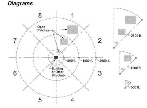 ASCE 7-16 Exposure Zones