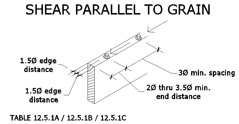 Lag Shear parallel to wood grain