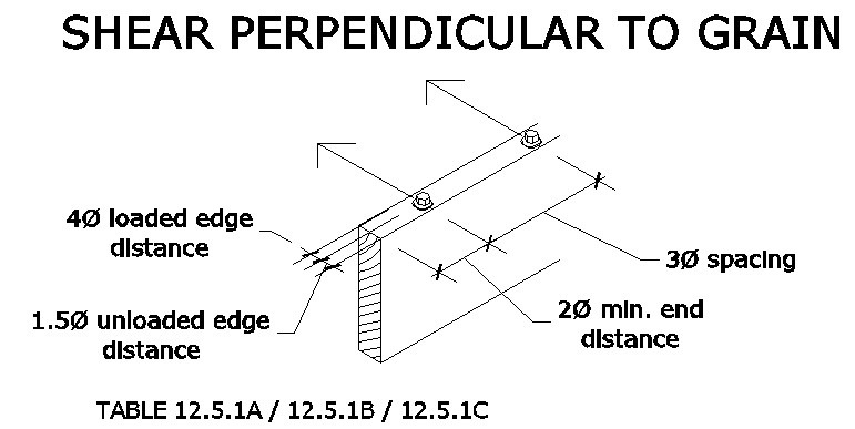lag bolt in shear perpendicular to wood grain