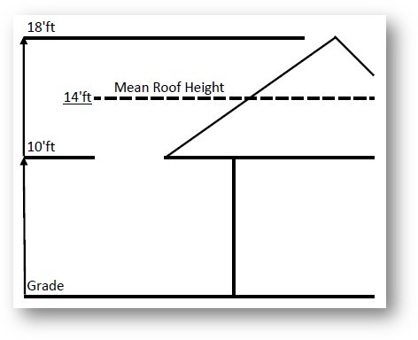 ASCE mean Roof Height illustration