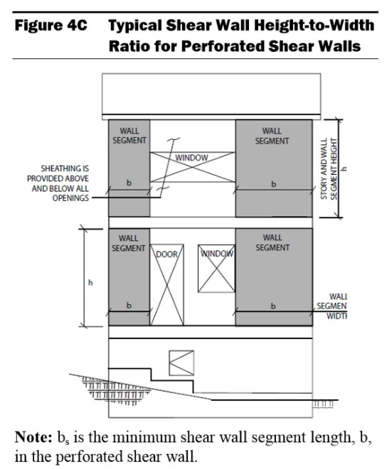 perforated shearwall ratios
