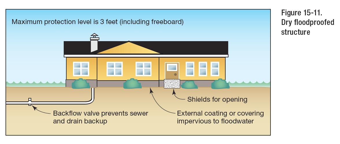 Engineering Express - Flood Design Experts - Explains FEMA - Flood Requirements