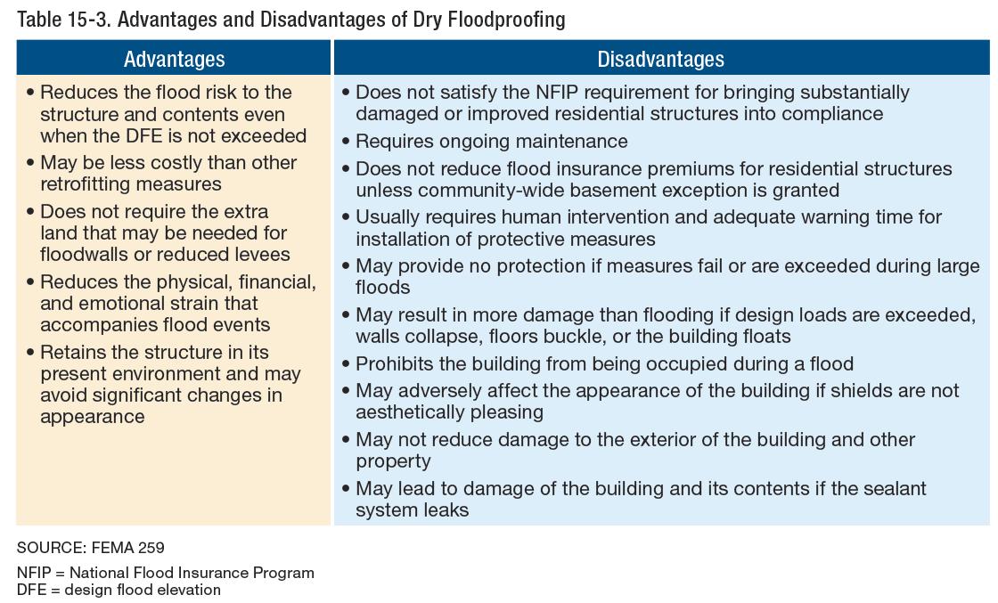 Engineering Express - Flood Design Experts - Explains FEMA - Flood Requirements FEMA P-55
