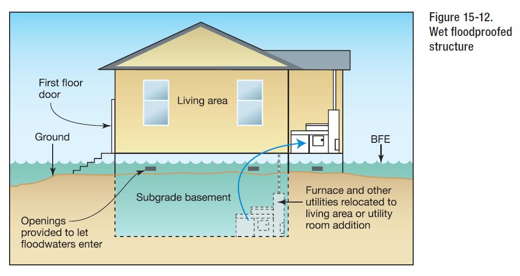 Engineering Express - Flood Design Experts - Explains FEMA P-55 Figure 5-12