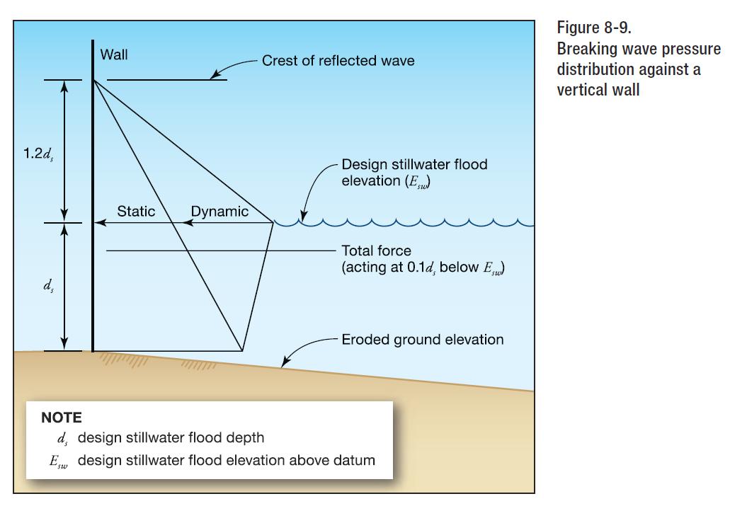 FEMA P-55 breaking wave pressure explained