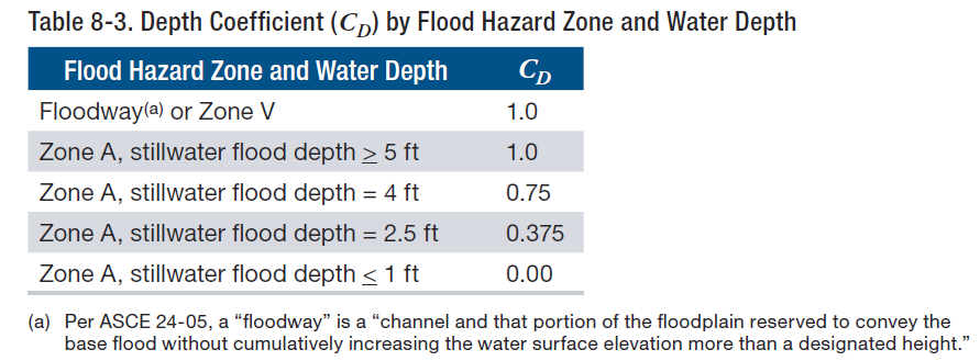 FEma P-55 Depth Coefficient