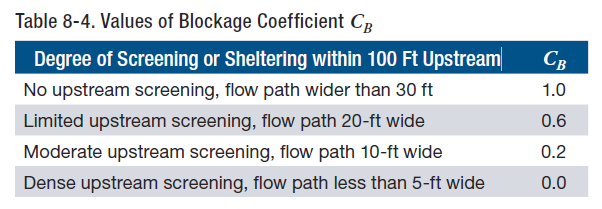 FEMA P-55 Upstream Screening/Blockage Coefficient