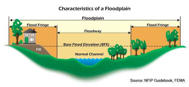 Characteristics of a Floodplain