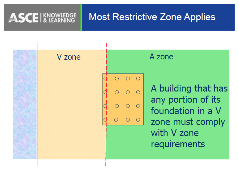 Most restrictive zone applies - ASCE7