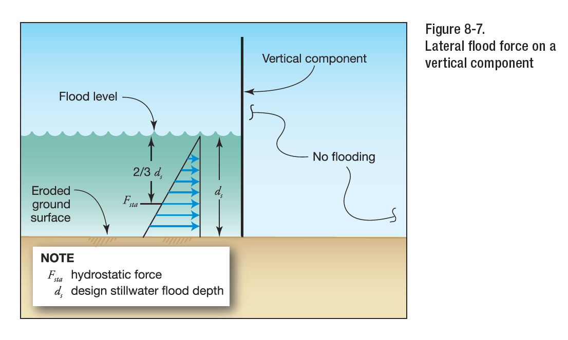 Hydrostatic Forces on a wall