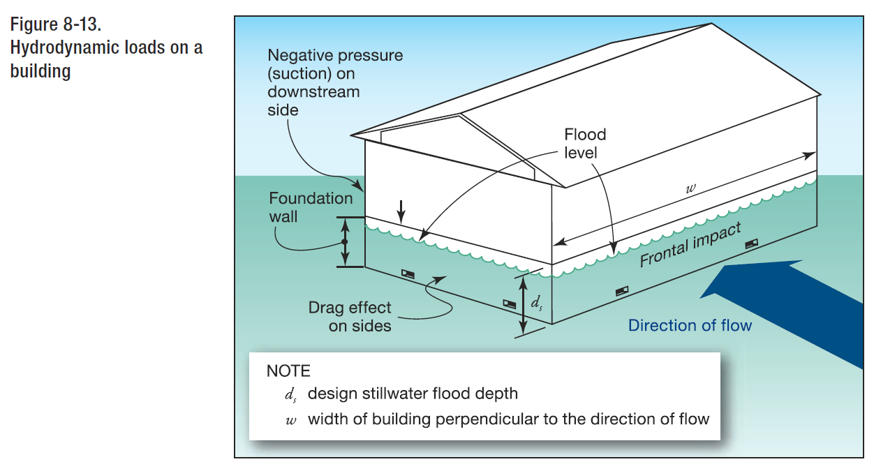Hydrodynamic forces explained