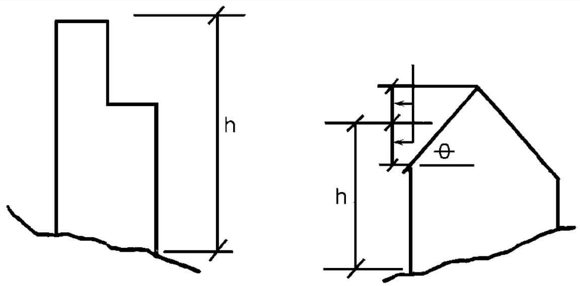 AAMA TIR A15-14 Mean Roof Height Figure